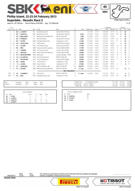 SBK Race 2 - Phillip Island 2013