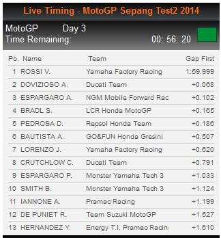 test-day3-sepang