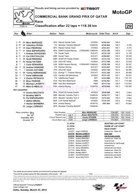 Race MotoGP Qatar 2014