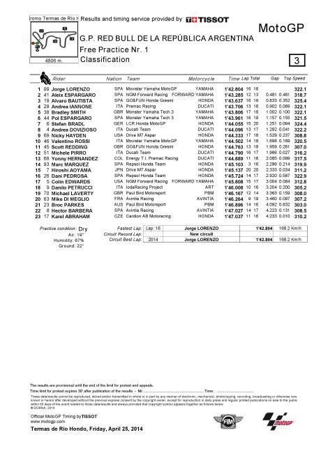 FP1 Result, GP Argentina