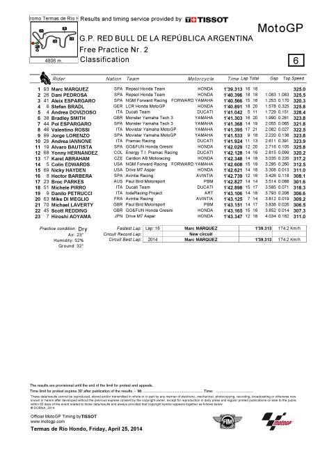 FP2 Result, GP Argentina