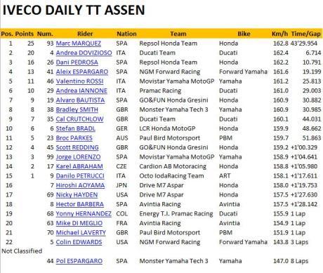 assen-2014-race