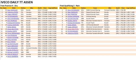 Kualifikasi GP Belanda