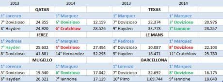progress ducati 2013-2014
