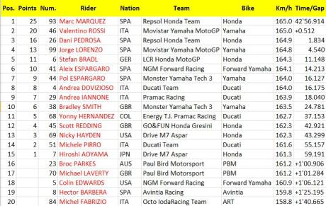 race catalunya 2014