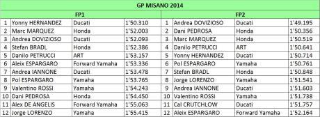 FP1 dan FP2 GP Misano