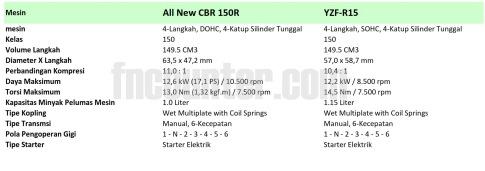cbr150r vs r15