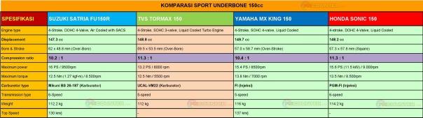 komparasi underbone 150