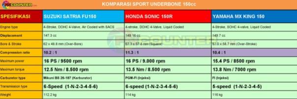 Spesifikasi SatriaFU vs Sonic150 vs MXKing150